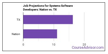 Job Projections for Systems Software Developers: Nation vs. TX