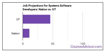Job Projections for Systems Software Developers: Nation vs. UT