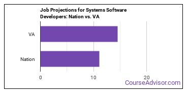 Job Projections for Systems Software Developers: Nation vs. VA