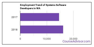 Systems Software Developers in WA Employment Trend