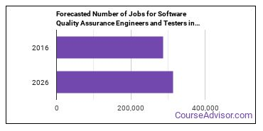 Forecasted Number of Jobs for Software Quality Assurance Engineers and Testers in U.S.