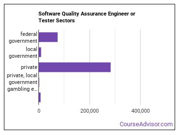 Software Quality Assurance Engineer or Tester Sectors