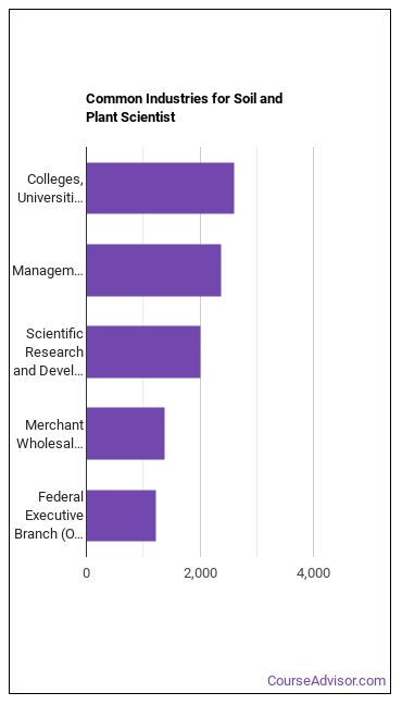 Soil & Plant Scientist Industries