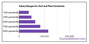 Salary Ranges for Soil and Plant Scientists