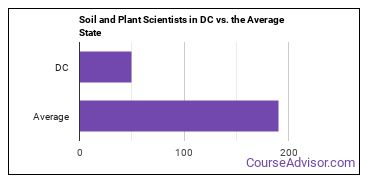 Soil and Plant Scientists in DC vs. the Average State