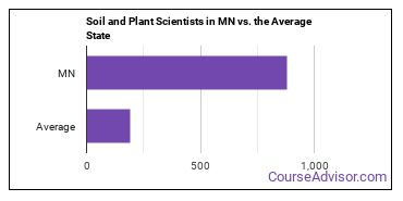 Soil and Plant Scientists in MN vs. the Average State