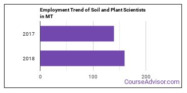Soil and Plant Scientists in MT Employment Trend