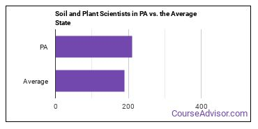 Soil and Plant Scientists in PA vs. the Average State