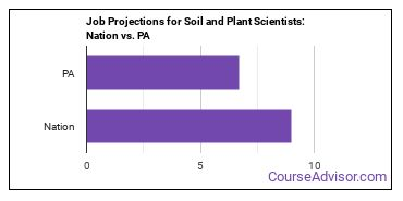 Job Projections for Soil and Plant Scientists: Nation vs. PA