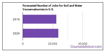 Forecasted Number of Jobs for Soil and Water Conservationists in U.S.