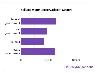 Soil and Water Conservationist Sectors