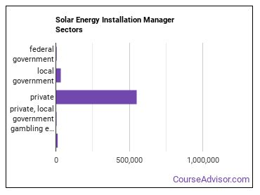 Solar Energy Installation Manager Sectors
