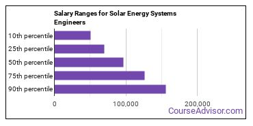 Salary Ranges for Solar Energy Systems Engineers