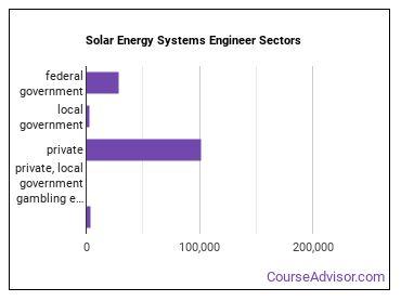Solar Energy Systems Engineer Sectors