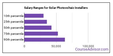 Salary Ranges for Solar Photovoltaic Installers