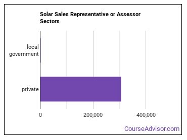 Solar Sales Representative or Assessor Sectors