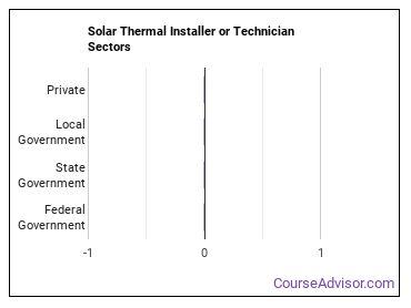Solar Thermal Installer or Technician Sectors