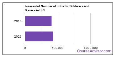 Forecasted Number of Jobs for Solderers and Brazers in U.S.