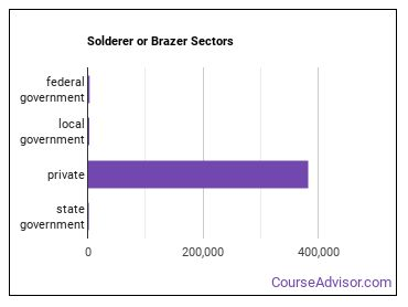 Solderer or Brazer Sectors