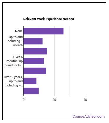 Solderer or Brazer Work Experience