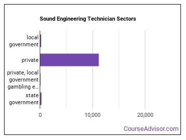 Sound Engineering Technician Sectors