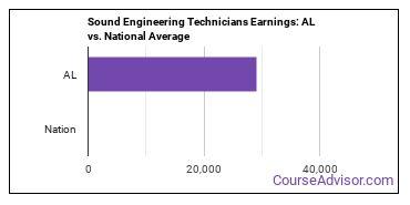 Sound Engineering Technicians Earnings: AL vs. National Average