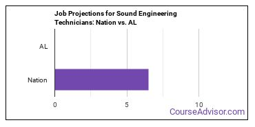 Job Projections for Sound Engineering Technicians: Nation vs. AL