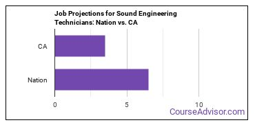 Job Projections for Sound Engineering Technicians: Nation vs. CA