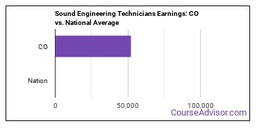 Sound Engineering Technicians Earnings: CO vs. National Average