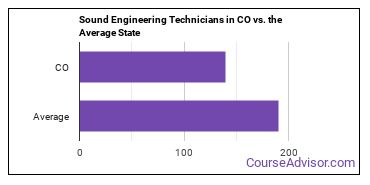 Sound Engineering Technicians in CO vs. the Average State
