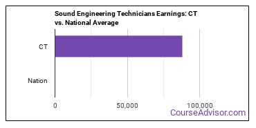 Sound Engineering Technicians Earnings: CT vs. National Average