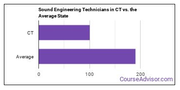 Sound Engineering Technicians in CT vs. the Average State