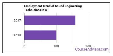 Sound Engineering Technicians in CT Employment Trend