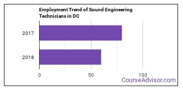 Sound Engineering Technicians in DC Employment Trend
