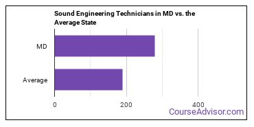 Sound Engineering Technicians in MD vs. the Average State