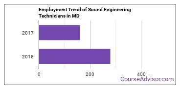 Sound Engineering Technicians in MD Employment Trend