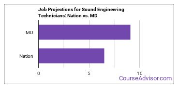 Job Projections for Sound Engineering Technicians: Nation vs. MD
