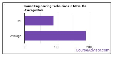 Sound Engineering Technicians in MI vs. the Average State
