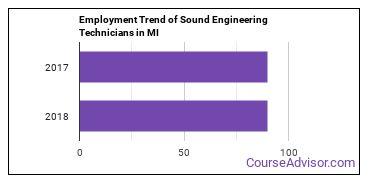 Sound Engineering Technicians in MI Employment Trend