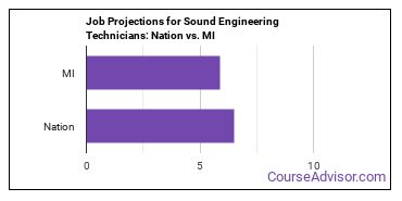 Job Projections for Sound Engineering Technicians: Nation vs. MI