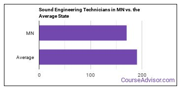 Sound Engineering Technicians in MN vs. the Average State