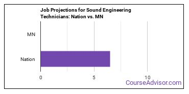 Job Projections for Sound Engineering Technicians: Nation vs. MN