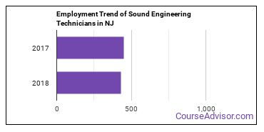 Sound Engineering Technicians in NJ Employment Trend
