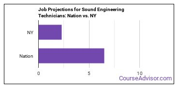 Job Projections for Sound Engineering Technicians: Nation vs. NY