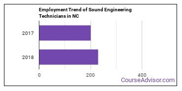 Sound Engineering Technicians in NC Employment Trend