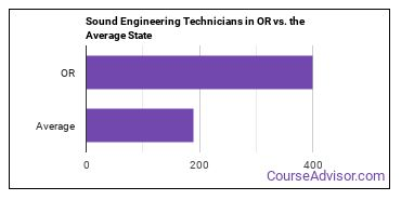 Sound Engineering Technicians in OR vs. the Average State