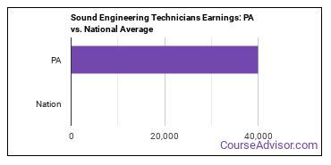 Sound Engineering Technicians Earnings: PA vs. National Average