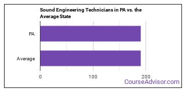 Sound Engineering Technicians in PA vs. the Average State