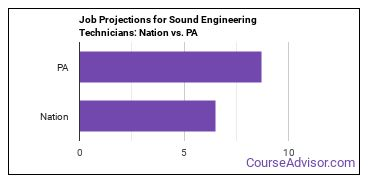 Job Projections for Sound Engineering Technicians: Nation vs. PA