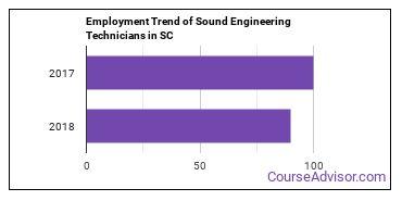 Sound Engineering Technicians in SC Employment Trend